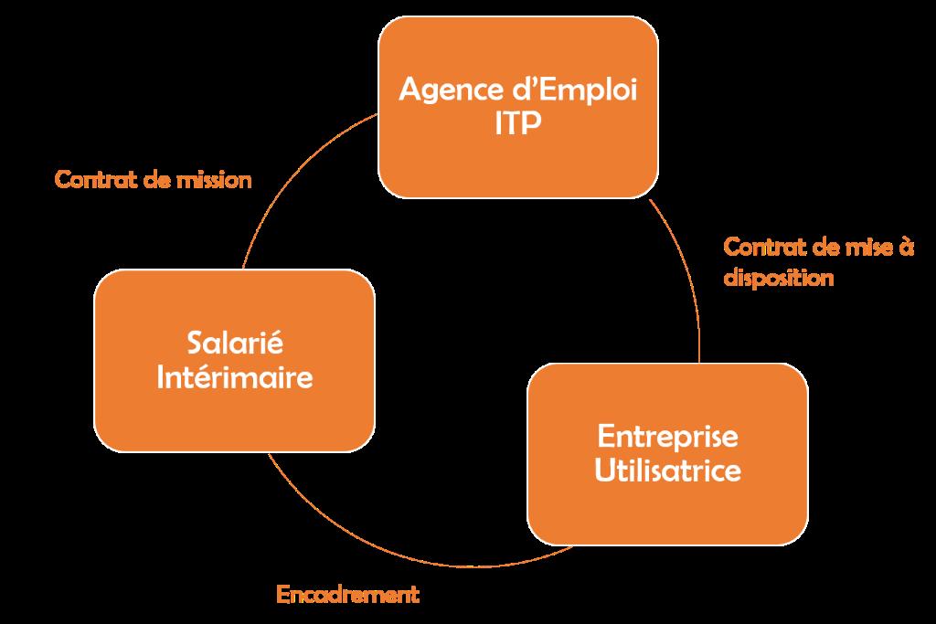 Espace Entreprises Itp Emploi Recrutement