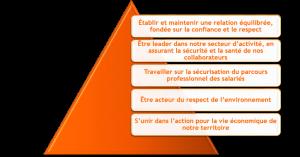 pyramide-itp-engagements-rse-detour